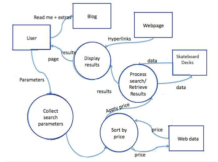 Data Flow Diagram Jordan Potts\u0027s DSS Blog - Data Flow Chart