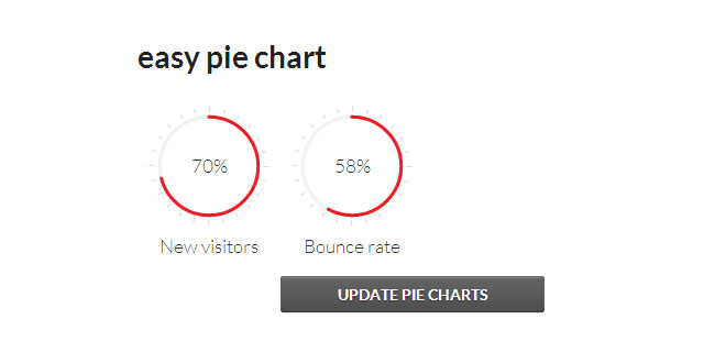 Js Tutorial - Easy pie chart - Render and animate nice pie charts