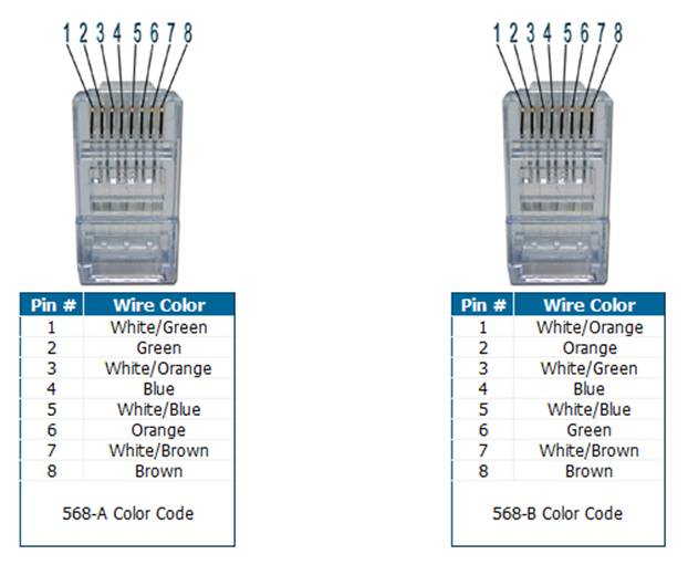 Cat 5e Wiring Color Diagrams Tiaeia 568a 568b Standards For