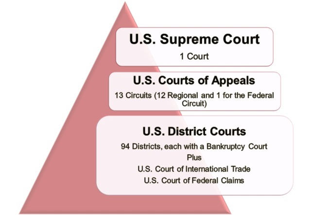 What are the Levels of the Federal Court? The Judicial Learning Center