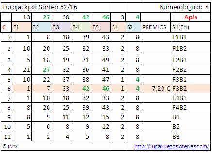 eurojackpot-probabilidades-23-diciembre-2016-aciertos1
