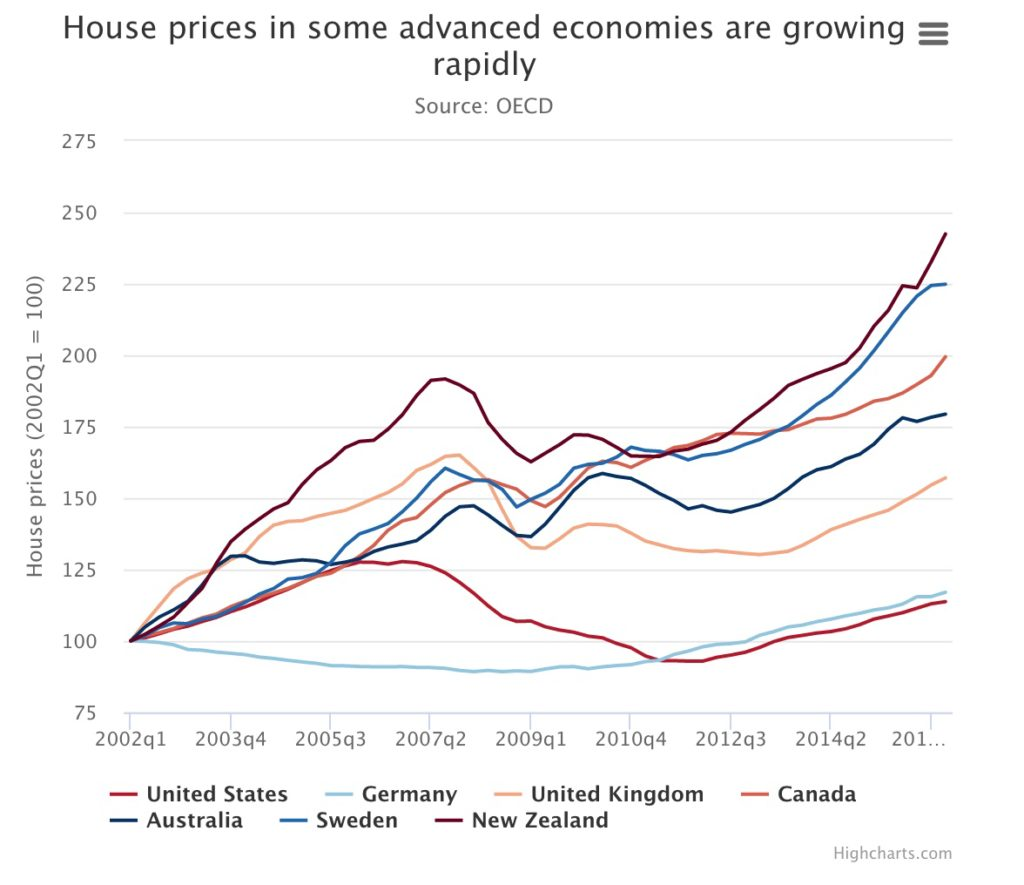 Sold House Prices Australia Oecd Global Property Prices Fall Amid Dangerous Conditions And