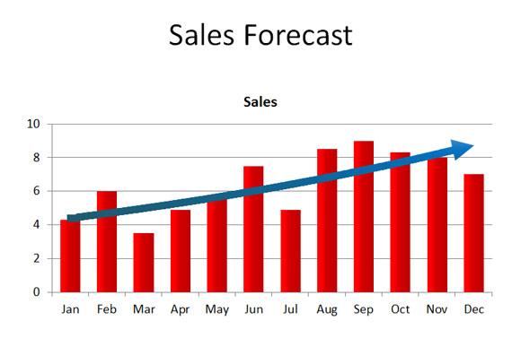 Sales Forecasting - Julian Gooden