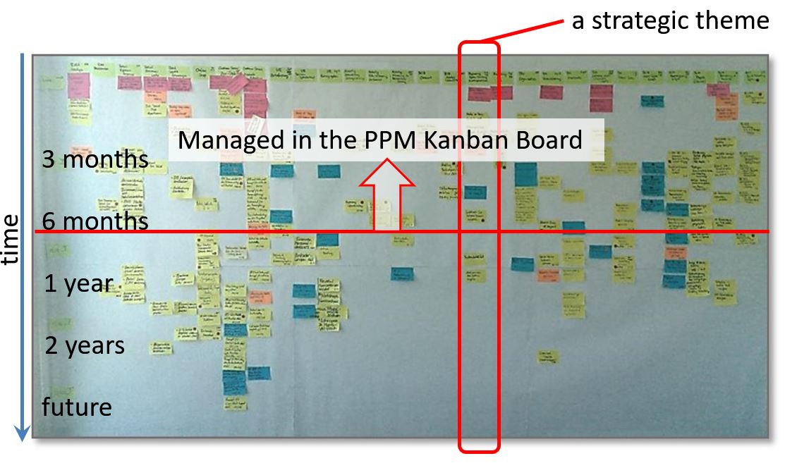 Lean PPM step 1 A company wide Kanban system \u2013 where to start