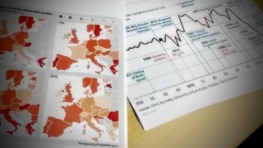 Fakten zur Entwicklung der Sozialdemokratie in Europa.