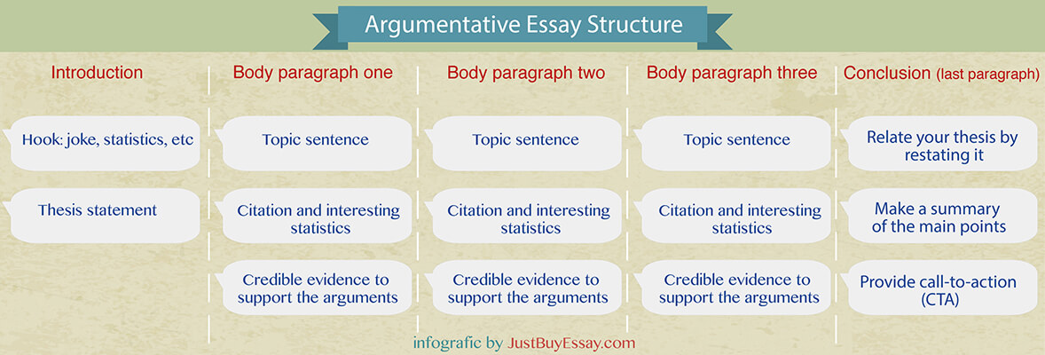 ESSAY OUTLINE FORM Main (Controlling) Idea of - Troy University
