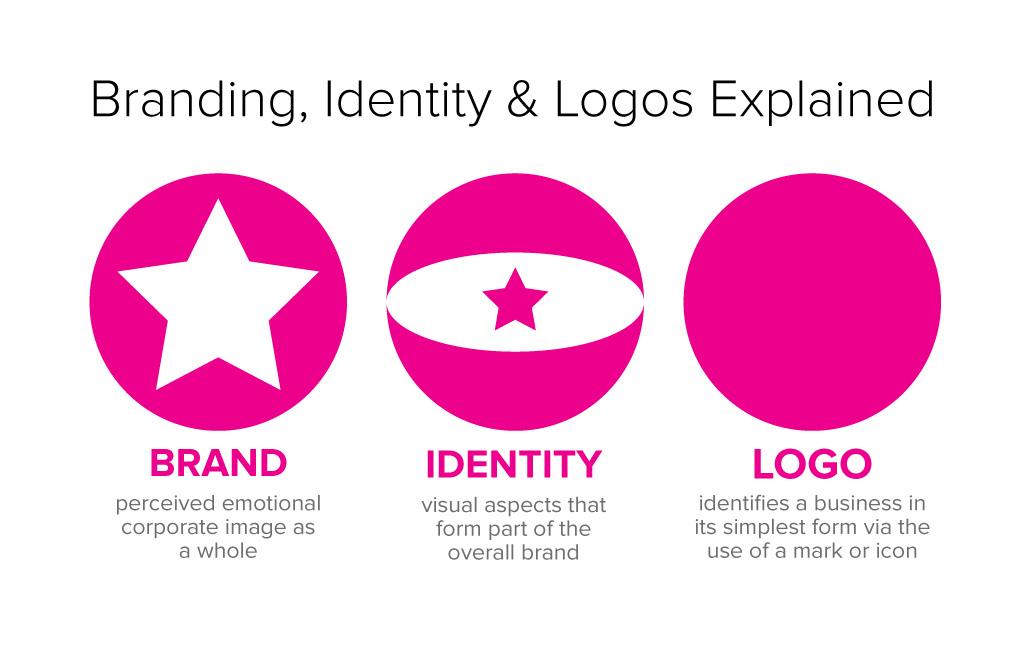Branding, Identity  Logo Design Explained JUST™ Creative