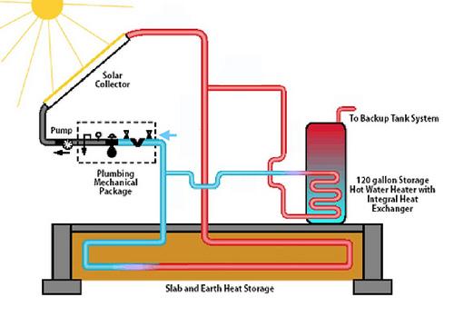 Solar Energy Solar Energy - solar thermal energy