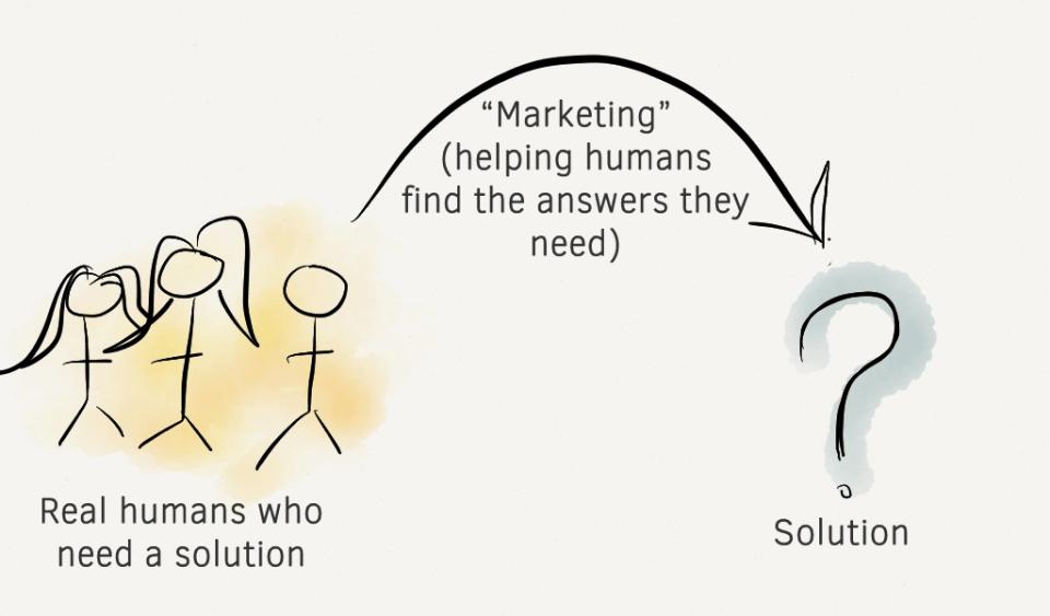 marketing-the-right-way