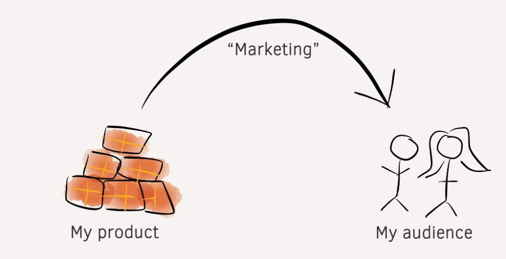 marketing-the-wrong-way