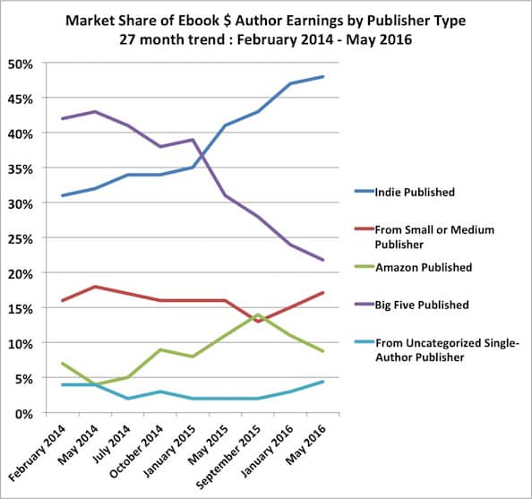 Self-Published Authors Are Taking Over The Market - self published author