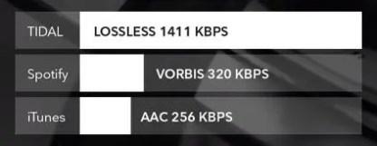 lossless vs mp3 vs aac tidal