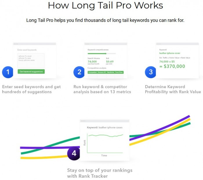 Long Tail Pro Black Friday Special Offer By George Do Review