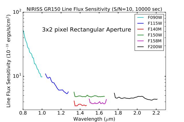 GR150_line_flux_sensitivity