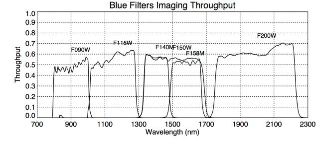 ThroughputPlots_NIRISS_BBIblue_STScI