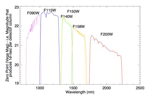 WFSS_SpectralZeroPoint
