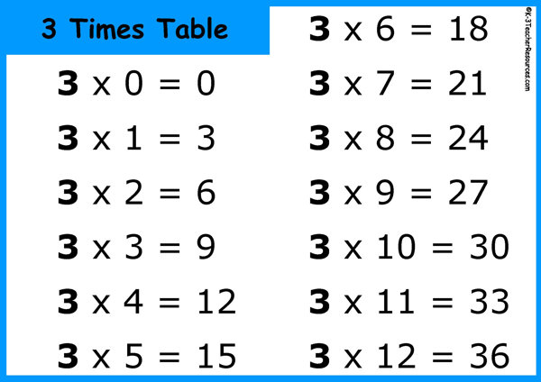 Printable Multiplication Table or Times Tables - multiplication table