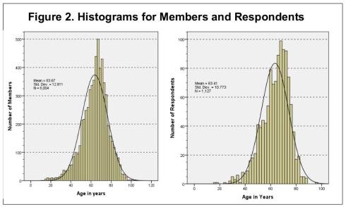 Median Ages of Hams