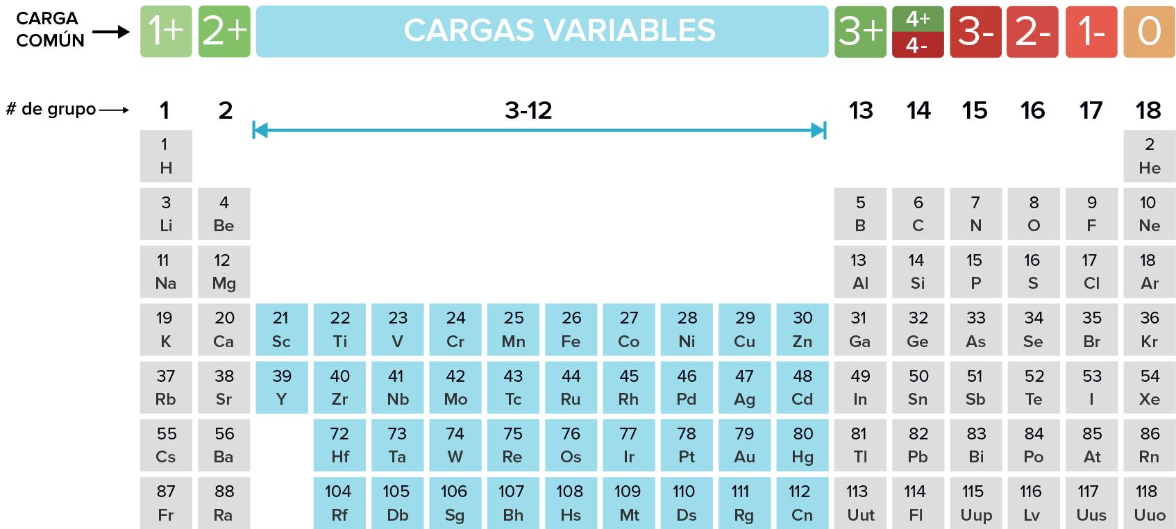 monatomic ion list