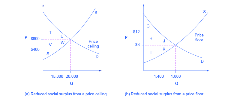 Minimum wage and price floors (video) Khan Academy