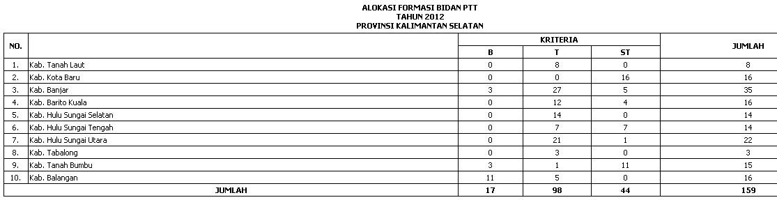 Penerimaan Bidan Ptt Pusat Cpns Indonesia Informasi Pendaftaran Cpns 20152016 Penerimaan Syarat Syarat And Alokasi Ptt Bidan Depkesptt Pusat
