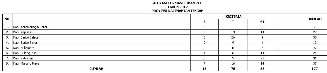 Ptt Bidan Lowongan Bidan Ptt Terbaru Agustus 2016 Info Cpns 2016 Pendaftaranpenerimaan Syarat Syarat And Alokasi Ptt Bidan Depkesptt