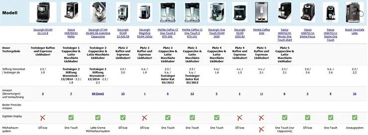 Kaffeevollautomat Test und Kaffeevollautomaten Vergleich
