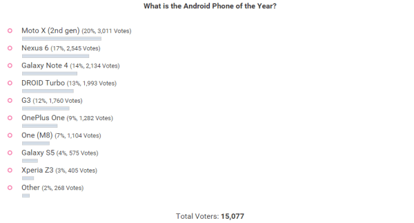 android_poll