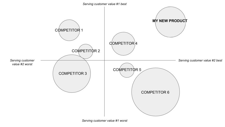 How to Use Market Research to Understand Your Competitors KAJIDATA