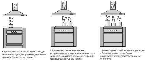 Кухня плохо проветривается
