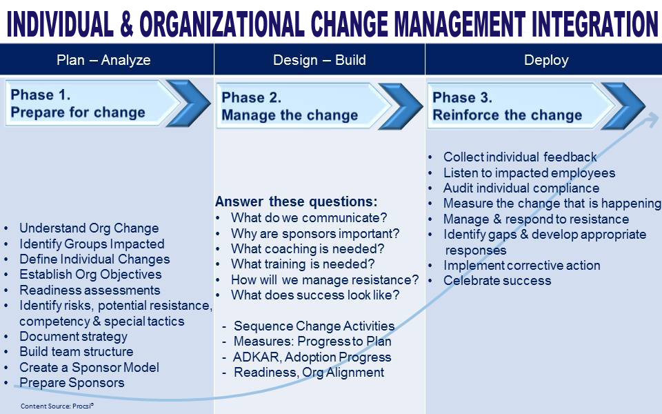 Individual and Organizational Change Management Integration Plan - Change Management Plan