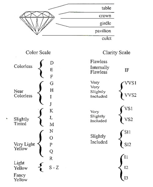 Medium Of Diamond Clarity Chart