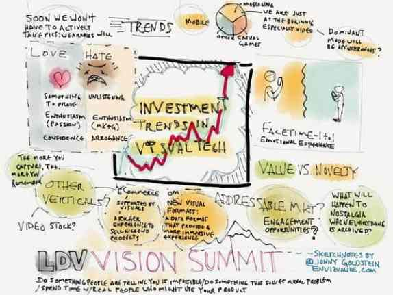 LDV Vision Summit : trends in investment in the visual space