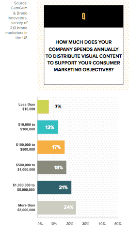 Projected spending on visual web
