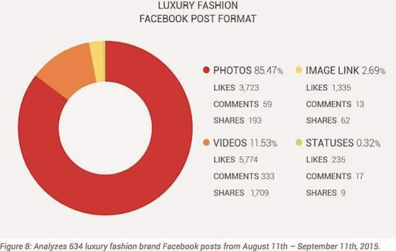 Luxury Fashion Post types