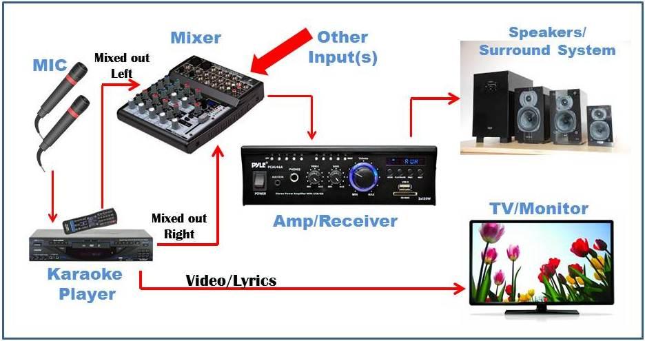Karaoke System Wiring Diagram Wiring Diagram