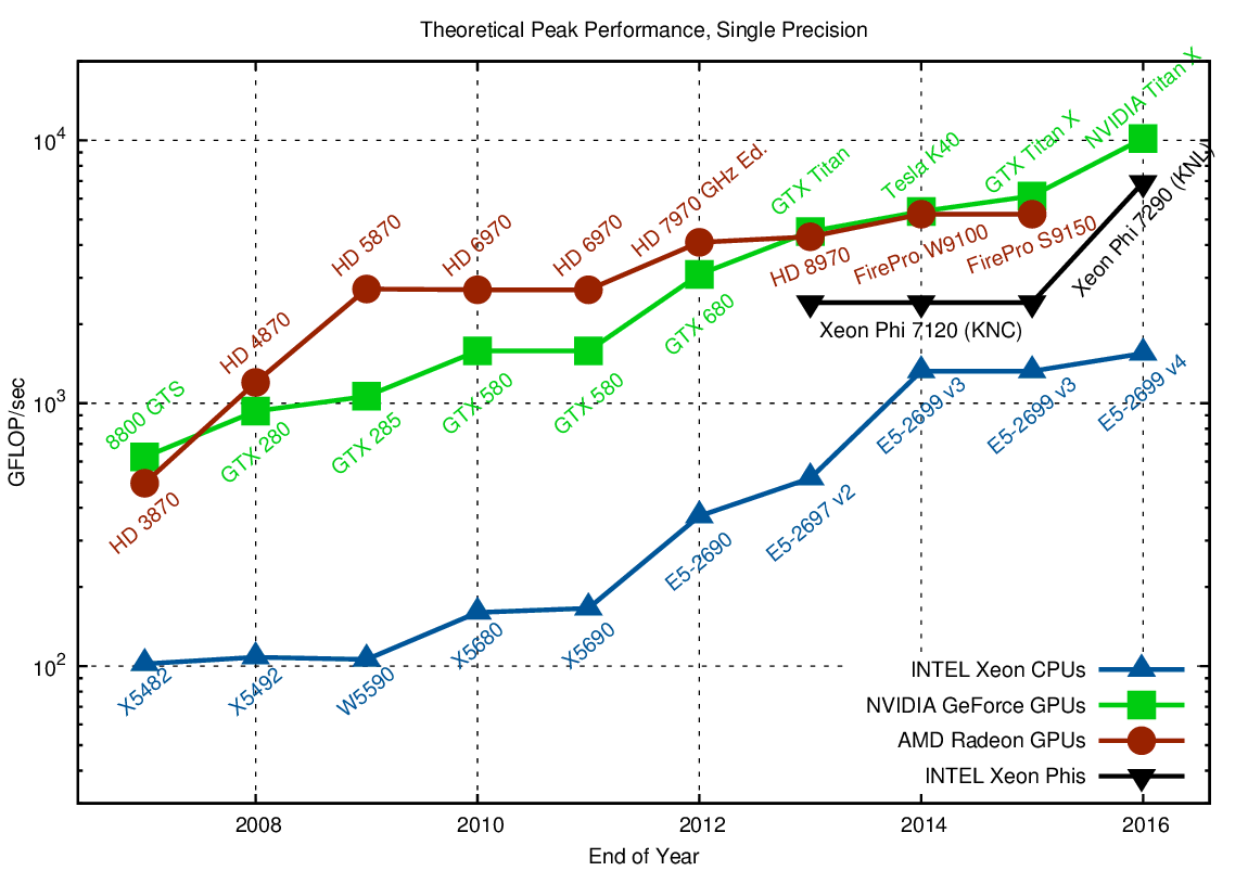 Double Precision Vs Single Precision Cpu Gpu And Mic Hardware Characteristics Over Time Karl
