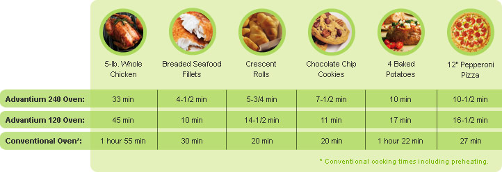 convection oven cooking times chart - Bogasgardenstaging