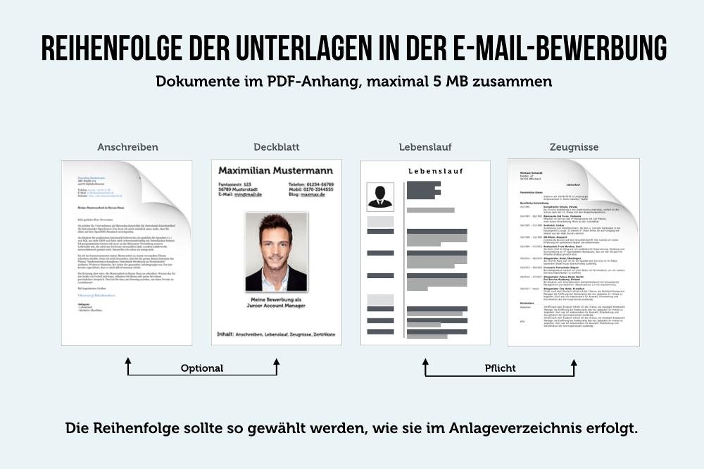 Lebenslauf Unterschreiben Bei Email Bewerbung | Cv Form Deutsch
