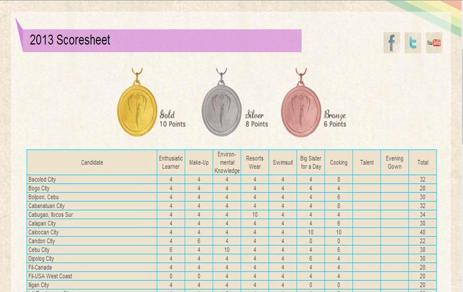sample talent show score sheet intercollegiate meat