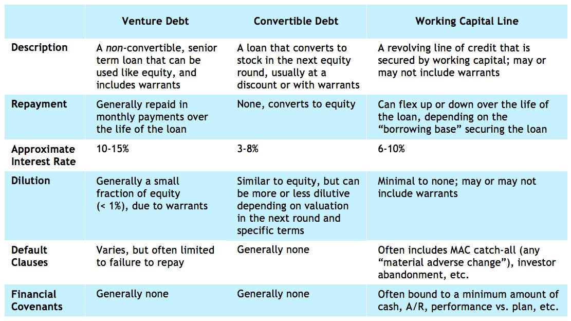 Venture Debt A Capital Idea for Startups Kauffman Fellows - convertible note agreement template