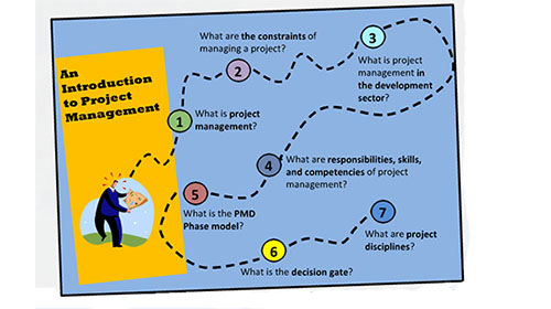 Summary of PMDPro Project management