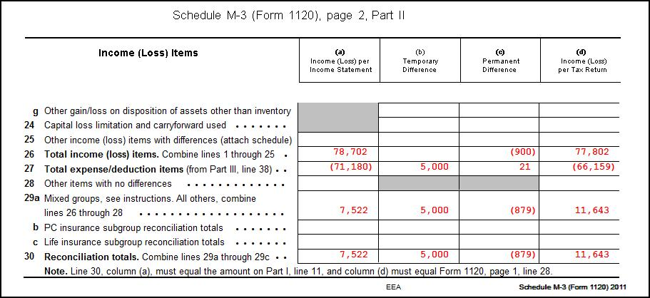 1120 - Calculating Book Income, Schedule M-1 and M-3 (K1, M1, M3) - Schedule A Form