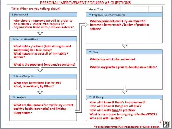 A3 process improvement template costumepartyrun a3 maxwellsz