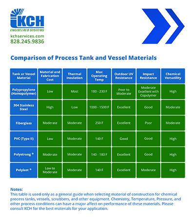 Process Tanks KCH Services Inc