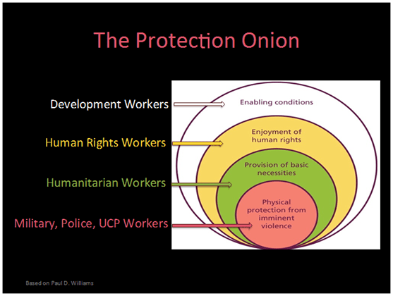 the-protection-onion