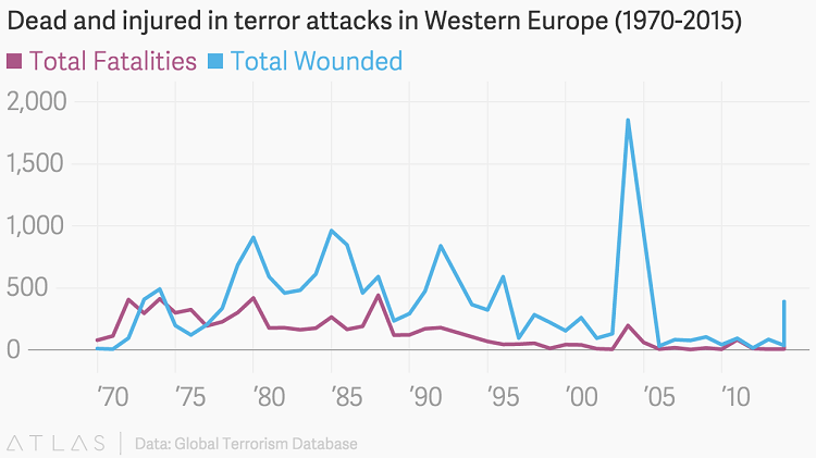 Dead and injured in terror attacks