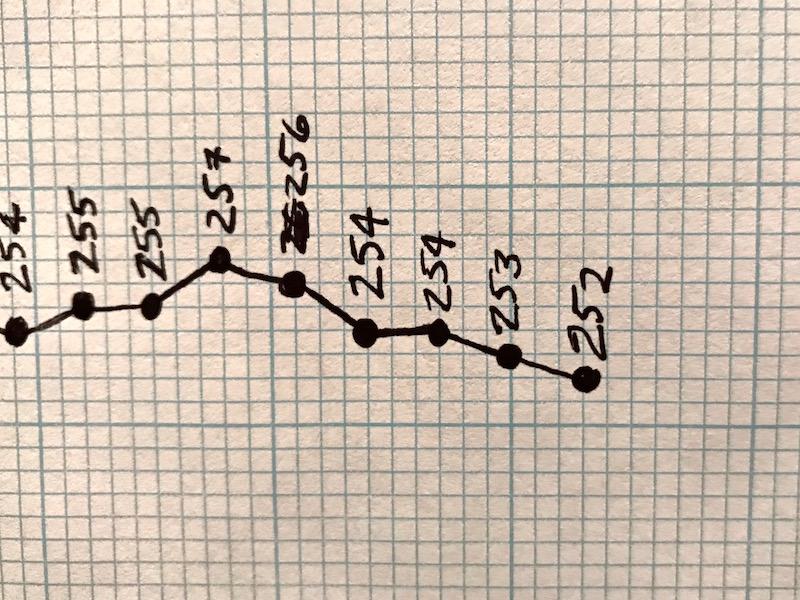 Weight Loss Chart Keep It Up, David!