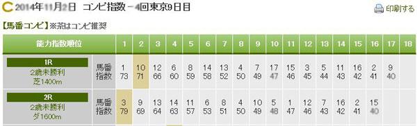 コンピ指数表(サンプル)