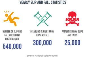 Slip & Fall Statistics